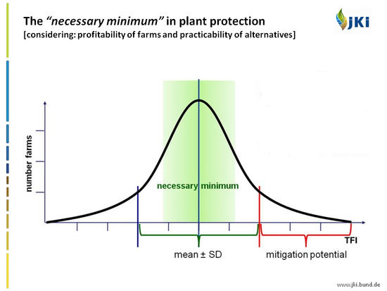 Necessary minimum and mitigation potential